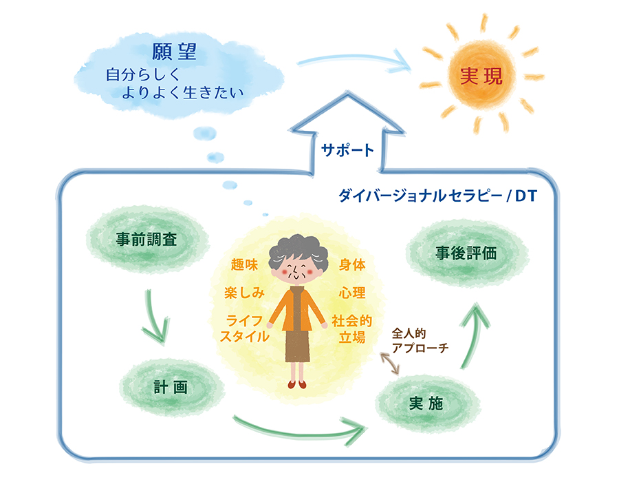 DT解説イラスト